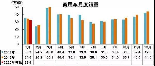 1月商用车销量32.6万辆预计降低5.7%!