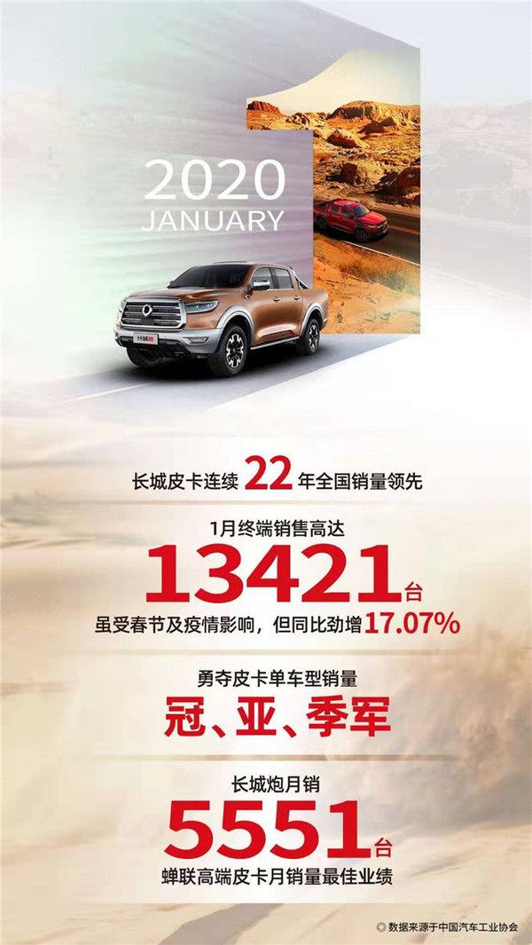 市占率高达45.8%长城皮卡1月销量达13421辆