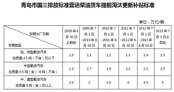 青岛:国三车淘汰最高补贴5万时间截止6月底