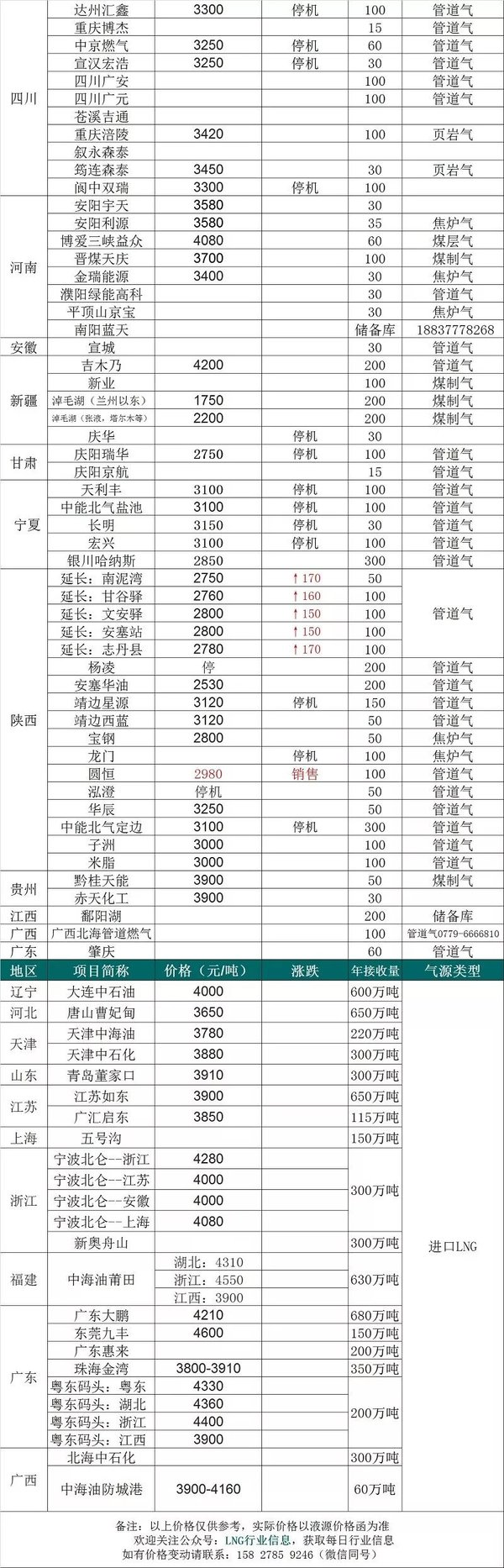 【2020年2月14日】LNG价格信息需求降速