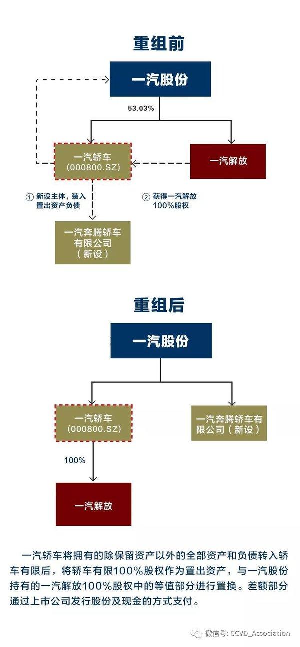 中国证监会无条件通过一汽解放重组项目
