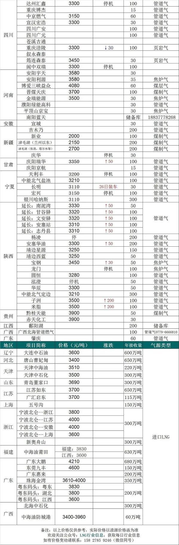 【2020年2月25日】LNG�r格信息一�[表