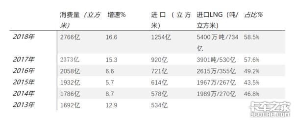 国六阶段买LNG重卡划算吗?和柴油车比有啥区别?老司机帮你指点一下