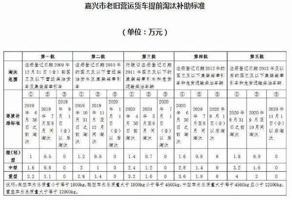 最高损失11.6万!17省市国三补贴即将到期再不申请就没了