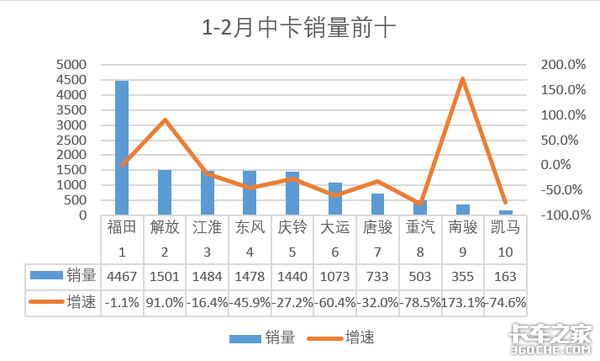 2月中卡销量0.3万辆,同比下滑67.7%;南骏增速明显达290.6%