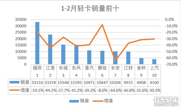 2月轻卡销量2.9万辆,同比下滑75.9%;仅福田江淮两家销量破5000