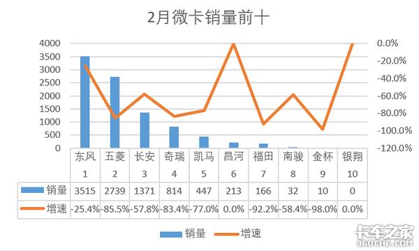 2月微卡销量0.9万辆,同比下滑74.7%,仅前三企业销量过千辆