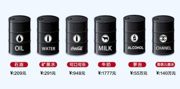 重磅消息油价爆跌加油真的比水还便宜