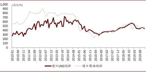 卡家时评:油价重回5元时代会对LNG卡车销量产生影响吗?