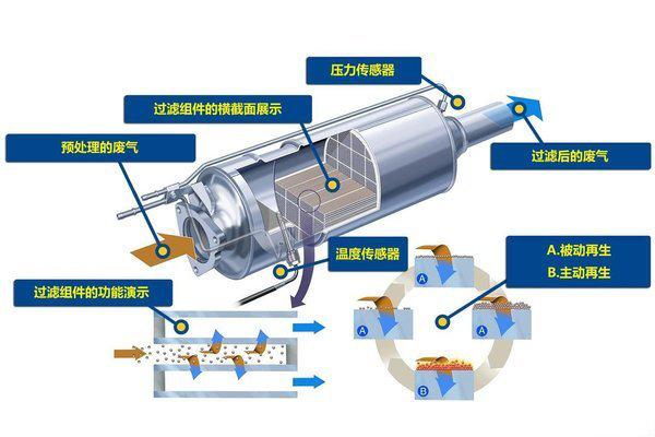 排气管的革命解读当前主流后处理技术