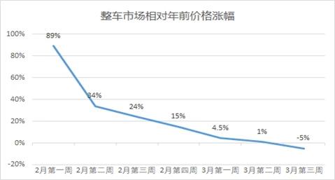 新冠肺炎疫情下3月全国公路货运市场价格分析