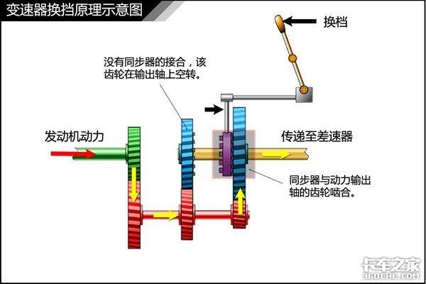 单锥、双锥、三锥同步器有啥区别?为何有了它变速箱换挡会更平顺?