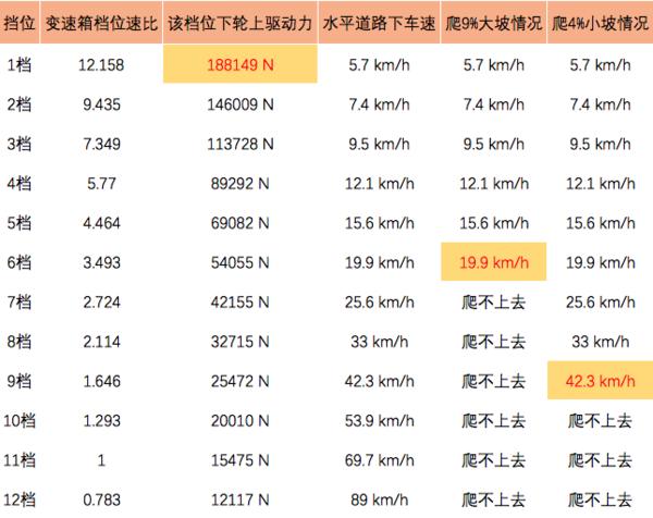 8.1吨+体系节油图解460马力JH6卓越版
