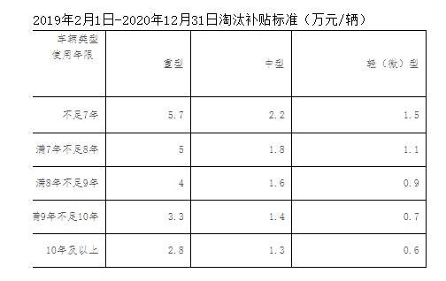 浙江近日再发文:提前淘汰国三每辆车给1万补助