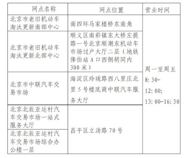 今年最高补贴1.4万!北京国三车年底前不报废就降20%补助