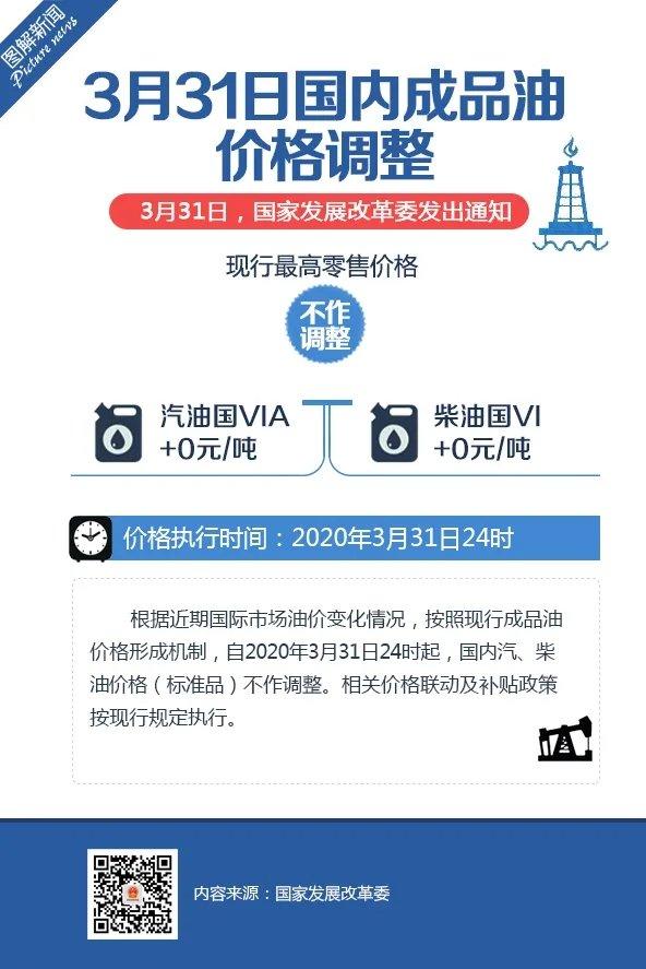 3月31日国内成品油价格不作调整发改委权威发布!