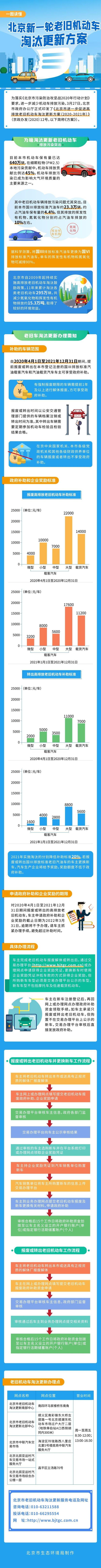 让你一图读懂!北京新一轮国三机动车淘汰更新方案