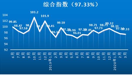中物联:危险货物道路运输价格指数微弱下降