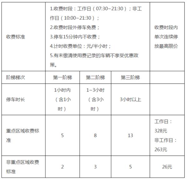 广州道路泊车涨价收费首日就有卡友无奈开车到市郊