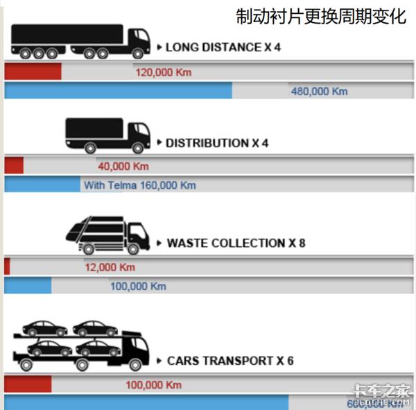 比液缓更便宜,公交客车都在用,电流涡轮缓速器在卡车上为啥难普及?