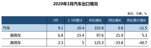 3月汽车产销超140万辆货车销量同比降22.1%