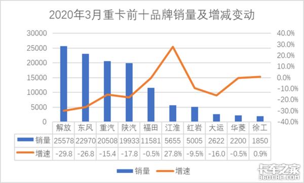 3月重卡销量前十排名出炉,江淮重卡同比增长27.8%