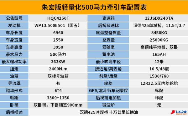 """黄金动力+汉德车桥整车自重8.45吨!三一推""""朱宏版""""500马力牵引车"""
