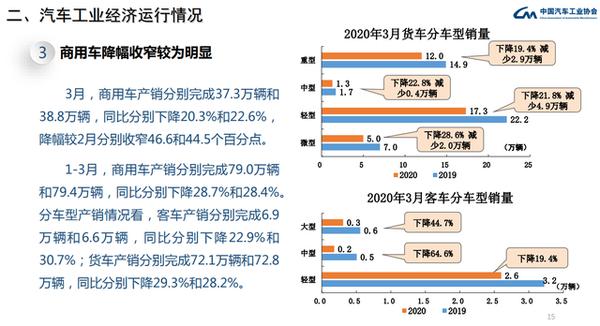 一季度商用车销量下降28.4%重卡下降19.4%