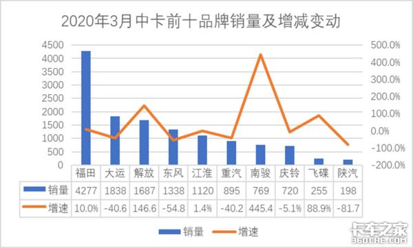 3月中卡前十销量五升五降,南骏同比增长445.4%