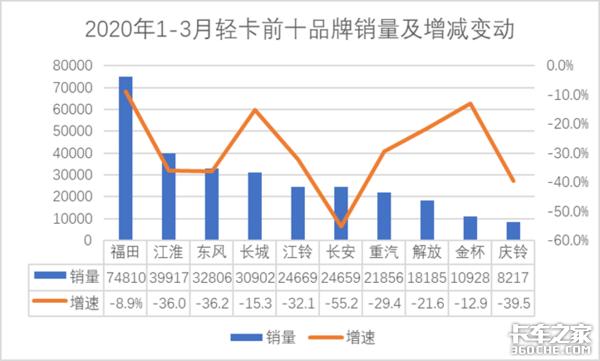 1-3月轻卡累计售33.5万辆,同比下降31.9%,排名前十企业销量全部下滑