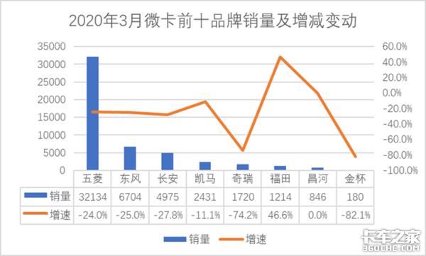 3月微卡实现销量仅8家,福田单月逆势增长46.6%