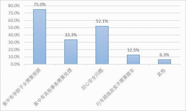 卡车司机复工调查报告:自雇司机收入普降高速免费忧喜参半