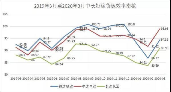 中物联发布3月份公路货运效率指数总体处于上升趋势