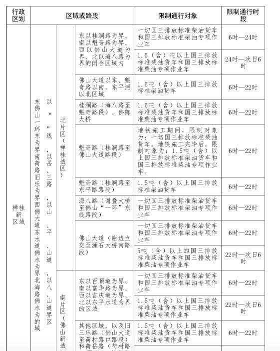佛山:国三限行调整为6-24时违者记3分罚200不再发放通行证