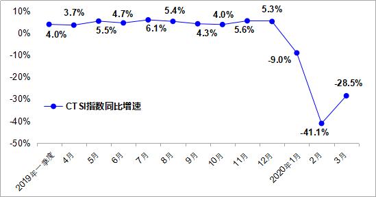 2020年3月运输生产同比下降28.5%公路运输现正快步恢复