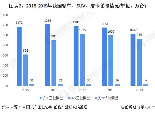 2020年皮卡市场飙升皮卡已经走在卡车时尚前沿?
