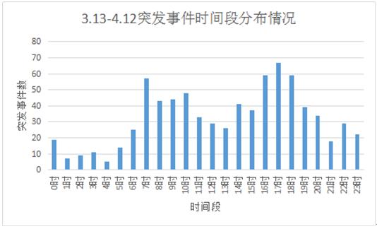 货车流量同比增长近76%数据告诉你陕西高速为啥这么多车