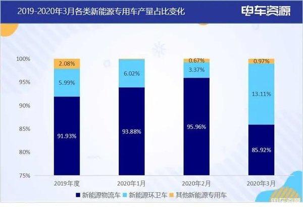新能源专用车3月生产2052辆瑞驰/长安/鑫源排前三