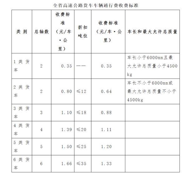 最新消息:黑龙江货车计费新标准将于4月末出台