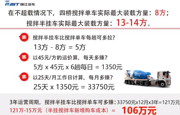3年时间能多挣106万!中集瑞江正式发布搅拌半挂车