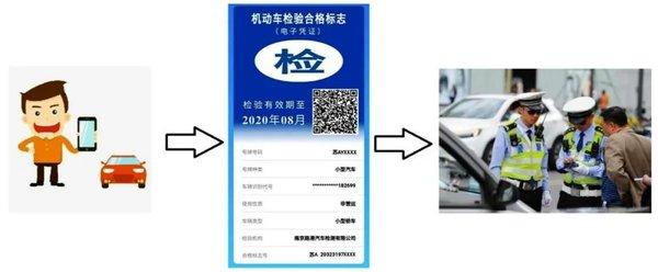 什么是机动车检验标志电子化电子标志在哪里领?答案全在这里了