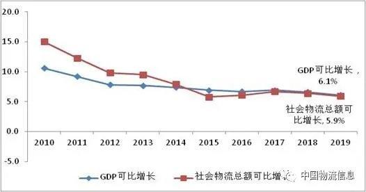2019年GDP比2019年增长多少_官宣丨2019年云南GDP增长8.1