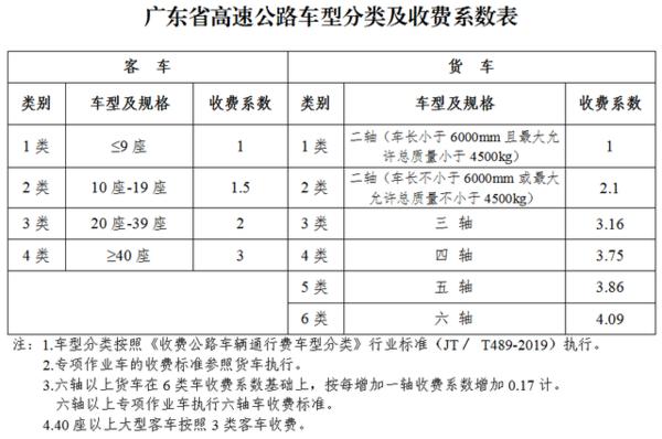5月6日起广东高速费用有变走ETC比以往更便宜