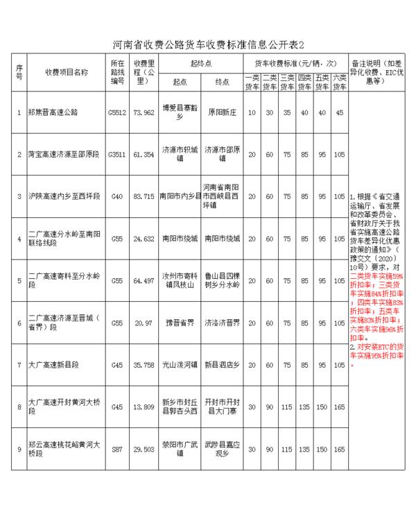 河南公布最新高速收费标准二类货车大幅下降内容真的很详细