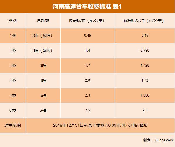 盘点:9省公布最新高速货车收费标准