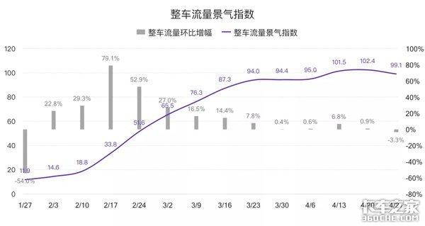 五月第一周G7G7物联网公路货运指数趋势报告