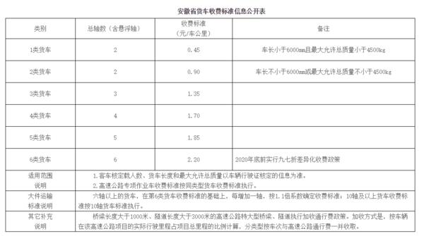 2020年全��高速收�M新��省�―安徽