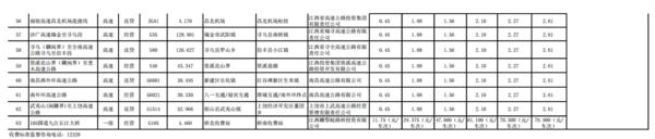 2020年全��高速收�M新��省�―江西