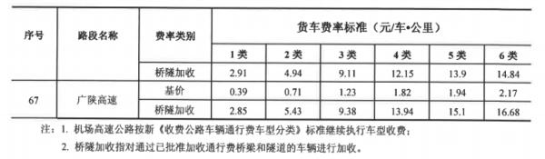 2020年全��高速收�M新��省�―四川