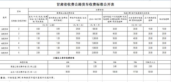 2020年全国高速收费新标准――甘肃